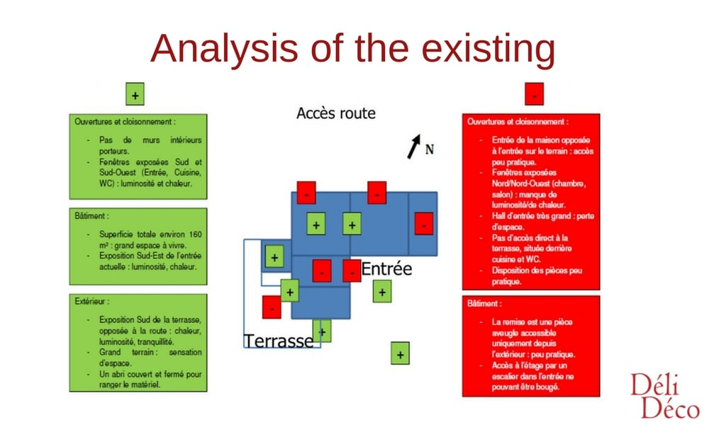 analysis of the existing